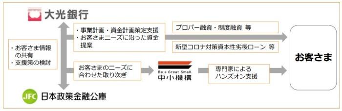 大光銀行、日本公庫、中小機構の連携イメージ