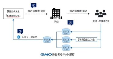 WEB出願システムの「SchoolDB」とGMOあおぞらネット銀行が参照系APIの連携開始