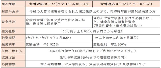 株式会社北陸銀行(頭取 庵 栄伸)が、「大雪対応ローン(リフォームローン、フリーローン)」