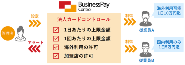 「Business Pay Control」の利用イメージ図