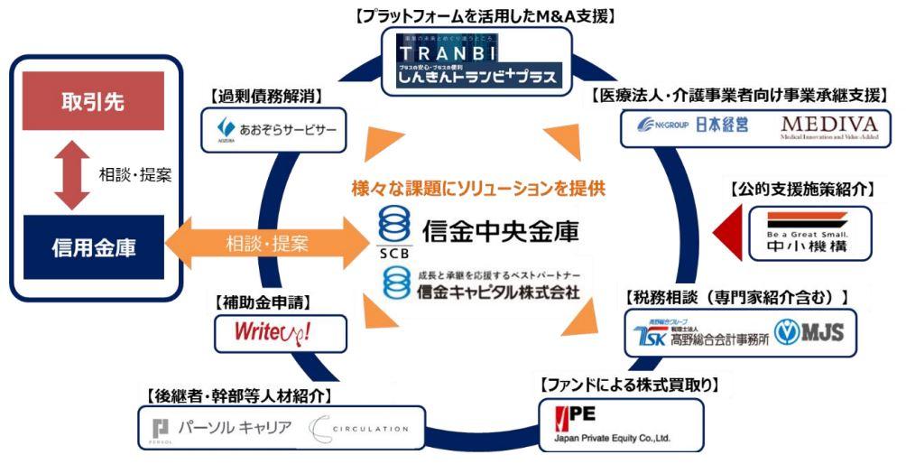 「しんきん事業承継コンソーシアム」スキーム図