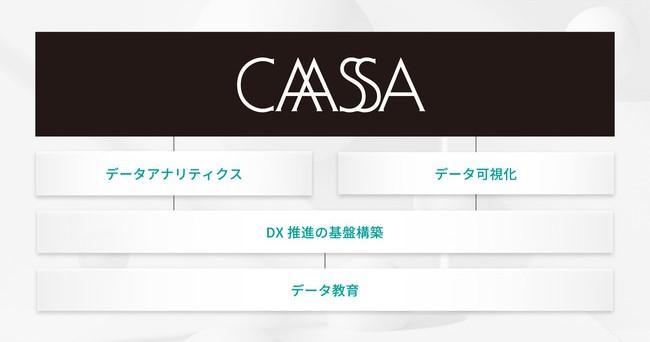 データアーティスト株式会社、マーケティング領域のDX支援サービスCAASSAを提供開始