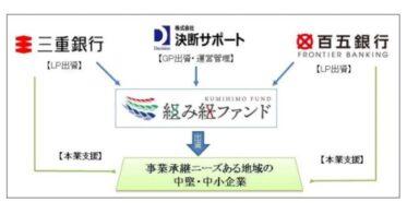 三重銀行が、事業承継応援ファンド「組み紐ファンド」を組成した