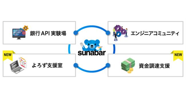 sunabar-GMOあおぞらネット銀行API実験場-の4つの役割