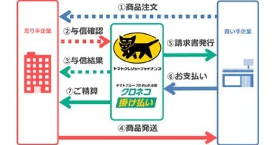 BtoB決済サービス『クロネコ掛け払い』新規ご契約キャンペーンを2021年3月1日からスタート