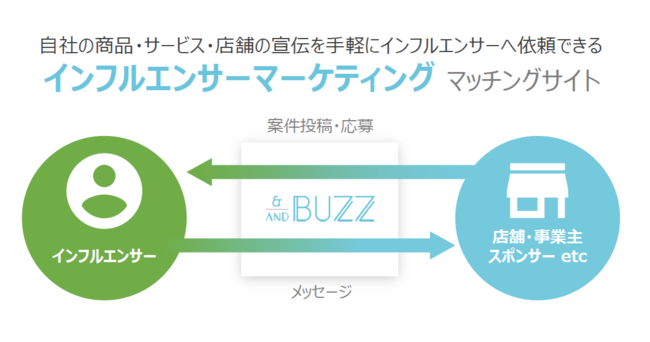 株式会社クリティカルシナジーがインフルエンサーマッチングサービス「AndBuzz」を正式リリース