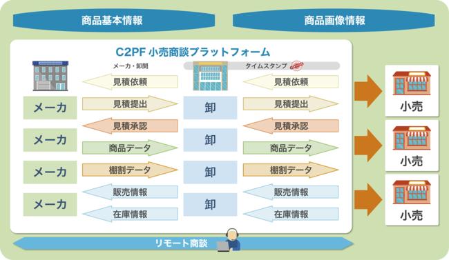 株式会社サイバーリンクスが「C2PF小売商談プラットフォーム」を6月1日より提供開始