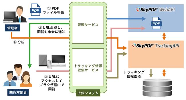 「SkyPDF TrackingAPI」システム概要