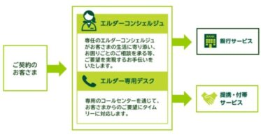 三井住友銀行が「SMBCエルダープログラム」の取扱を開始