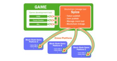 株式会社テコテックがブロックチェーンゲーム開発を支援するNFT特化型SaaS「Spize」を公開