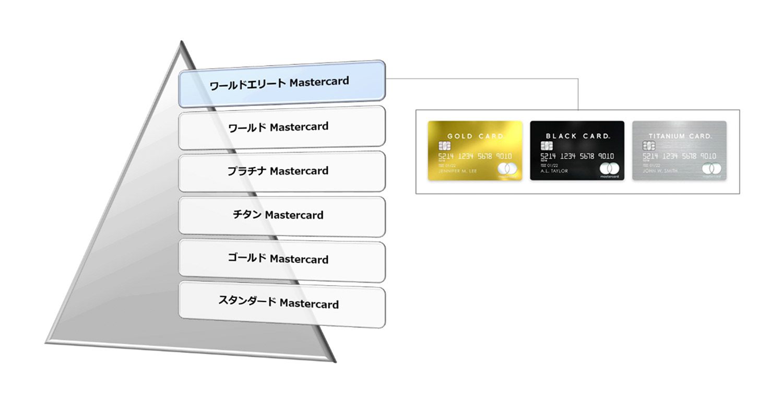 MasterCard ワールドエリート