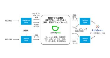 オリジナル電子マネー・ポイント発行プラットフォーム「pokepay(ポケペイ)」とSalesforce製品・エコシステムが連携開始
