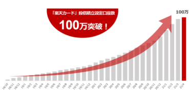 楽天証券、「楽天カード」クレジット決済での投信積立設定口座数が100万突破