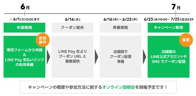 「LINE Pay支払いリンク スタートキャンペーン」スケジュール