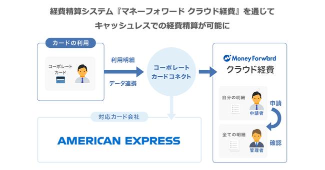 アメリカン・エキスプレスの法人カードが『マネーフォワード クラウド経費』でキャッシュレスでの経費精算に対応開始
