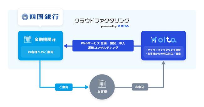 OLTAと四国銀行の共同事業「四国銀行クラウドファクタリング powered by OLTA」の概要