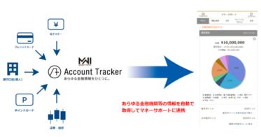 楽天銀行の『マネーサポート』と『Account Tracker(アカウント トラッカー)』が連携開始