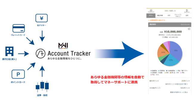 Miroku Webcash International株式会社の『Account Tracker(アカウント トラッカー)』と楽天銀行株式会社の『マネーサポート』が連携開始