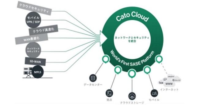 再春館システム株式会社が企業のテレワーク推進を支援する「Cato Cloud(ケイトークラウド)」をリリース