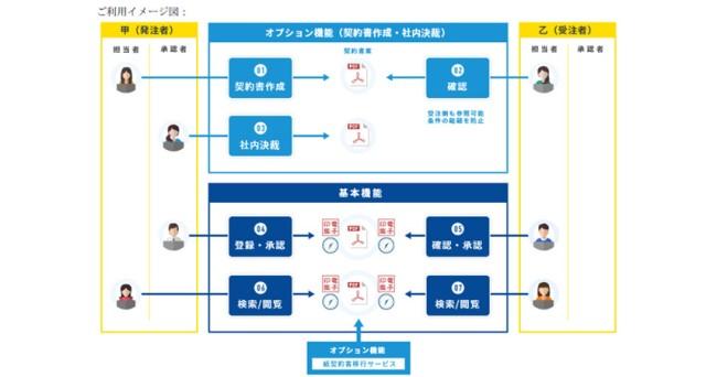 アイテック阪急阪神株式会社の電子契約サービスである「SATSIGN(サットサイン)」が「クラウド型署名」の提供を開始
