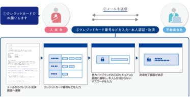 アットホーム株式会社が「クレジットカード決済サービス」に「3Dセキュア1.0」を導入