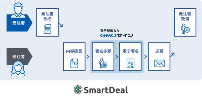 株式会社ナッツの受注プロセス高速化クラウド「SmartDeal(スマートディール)」にGMOグローバルサイン・ホールディングス株式会社の「電子印鑑GMOサイン」の署名機能が採用