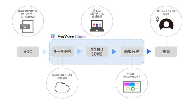 株式会社WOWOWコミュニケーションズがテキストデータをクラウド上で簡易分析するサービス「Fan Voice Cloud」を提供開始