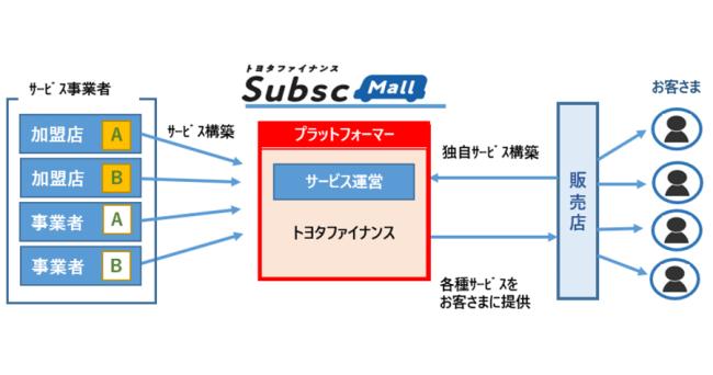 トヨタファイナンス株式会社がサブスクリプション・プラットフォーム「TFC SubscMall(ティーエフシー サブスクモール)」をリリース
