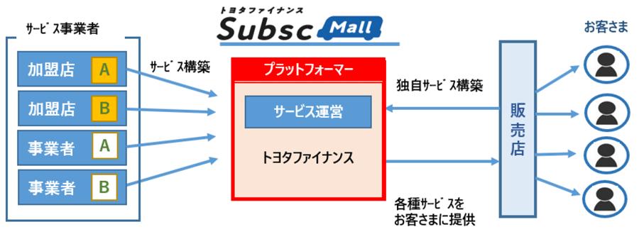 「TFC SubscMall(ティーエフシー サブスクモール)」の全体図