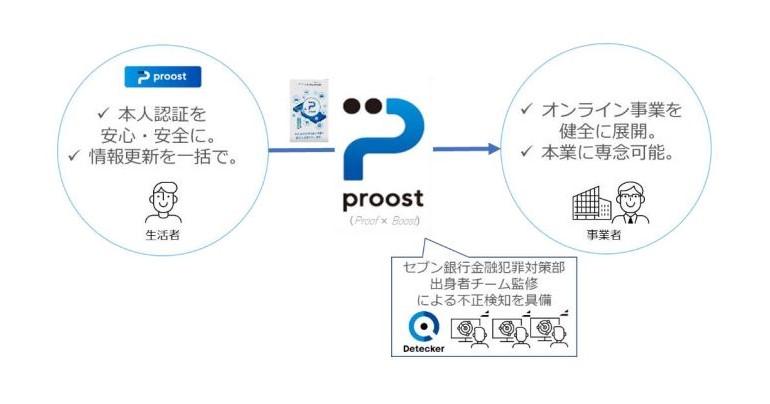 株式会社ACSiON(アクシオン)のオンライン本人認証「proost(プルースト)」が株式会社スカラプレイスのトレーディングカード買い取りに採用
