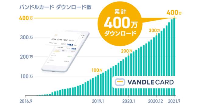 Visaプリペイドカード「バンドルカード」400万ダウンロード突破