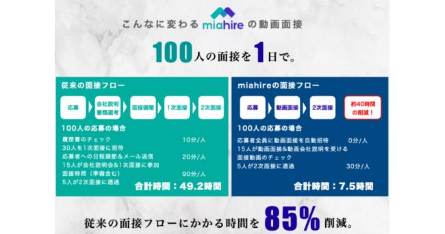 株式会社MIATECH(ミアテック)が面接DXツール『MiaHire(ミアハイアー)』をリリース