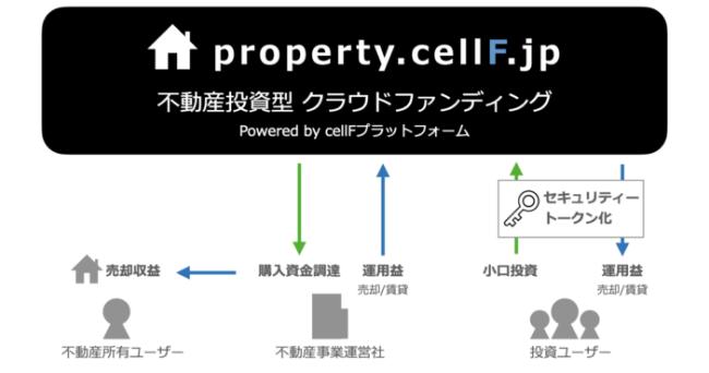 株式会社ユニメディアが『cellF(セルフ)』 を活用した不動産投資型クラウドファンディング実証実験サイトを公開