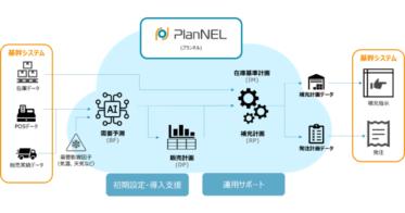 SaaS型SCM「PlanNEL」をザイオネックス株式会社がリリース