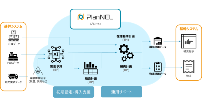 SaaS型SCM「PlanNEL」をリリース