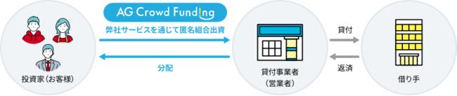 AGクラウドファンディングの「貸付型クラウドファンディング(ソーシャルレンディング)」とは