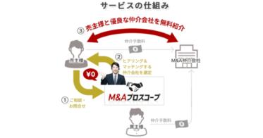 「M&Aプロスコープ」を株式会社ユニメディアがリリース
