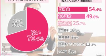 日本デザイン/【オンライン選考で転職?】経験者の55.4%が満足と回答!これから伸びると思う業界、TOP5も発表!