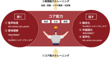 Rungar/PaoChai【中国語独学完全マップ】リリース1周年で強化アップデート