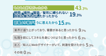 RaiseTechRaiseTech/Webデザイナーへの転職率は9割以上!Webデザイナーの自由度や収入はどれくらい?