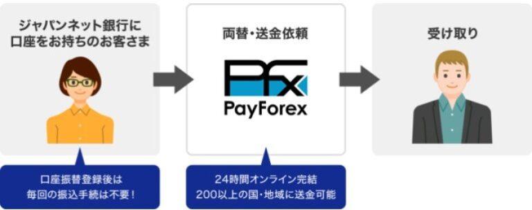 ジャパンネット銀行 と Queen Bee Capital(クイーンビーキャピタル)が海外送金サービスで提携開始