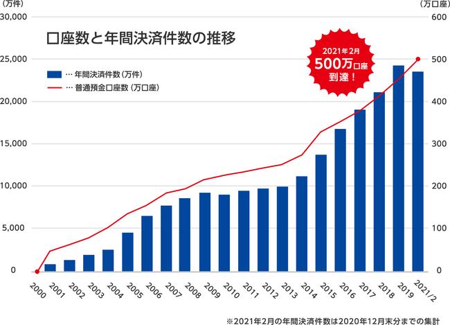 ジャパンネット銀行、普通預金口座数が500万口座を突破