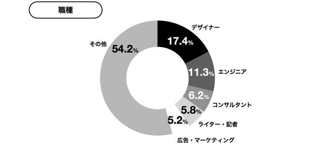 yup『先払い』利用者の職種はデザイナーとエンジニアで約30%を占める