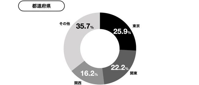 yup『先払い』利用者の約半分は関東地方