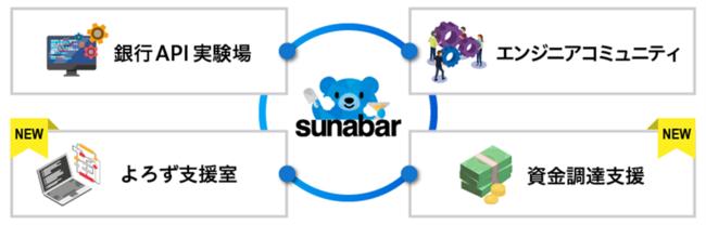 GMOあおぞらネット銀行、sunabar-GMOあおぞらネット銀行API実験場-に2つの役割を追加