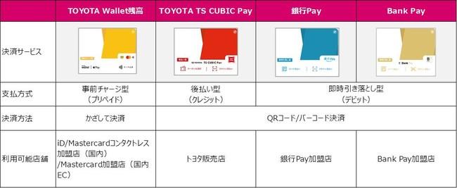 TOYOTA Wallet(トヨタウォレット)