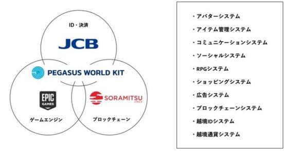 JP GAMES株式会社、株式会社ジェーシービー、ソラミツ株式会社が「PEGASUS WORLD KIT」の提供を開始